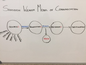 Shannon Weaver Model of Mathematical Communication
